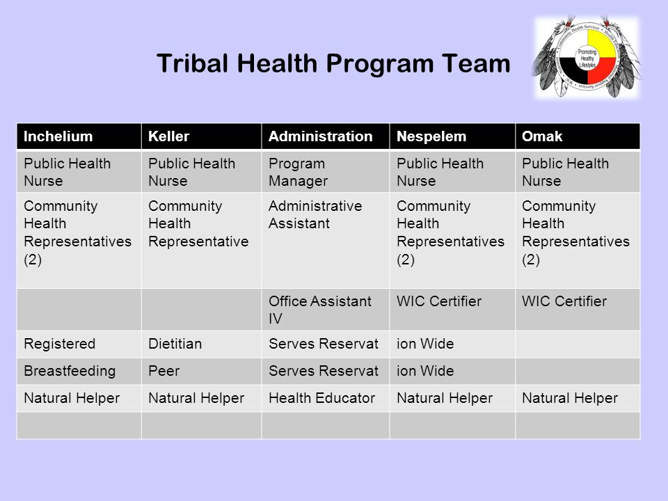 Tribal Health Program Team