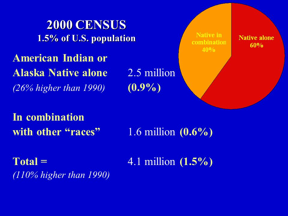 2000 CENSUS 1.5% of U.S. population