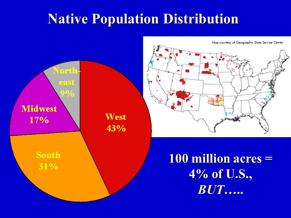 Native Population Distribution
