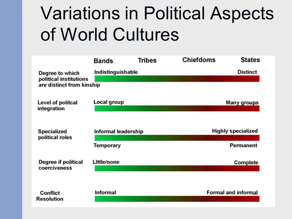 Variations in Political Aspects of World Cultures