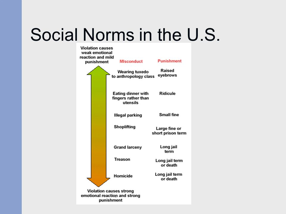 Social Norms in the U.S.