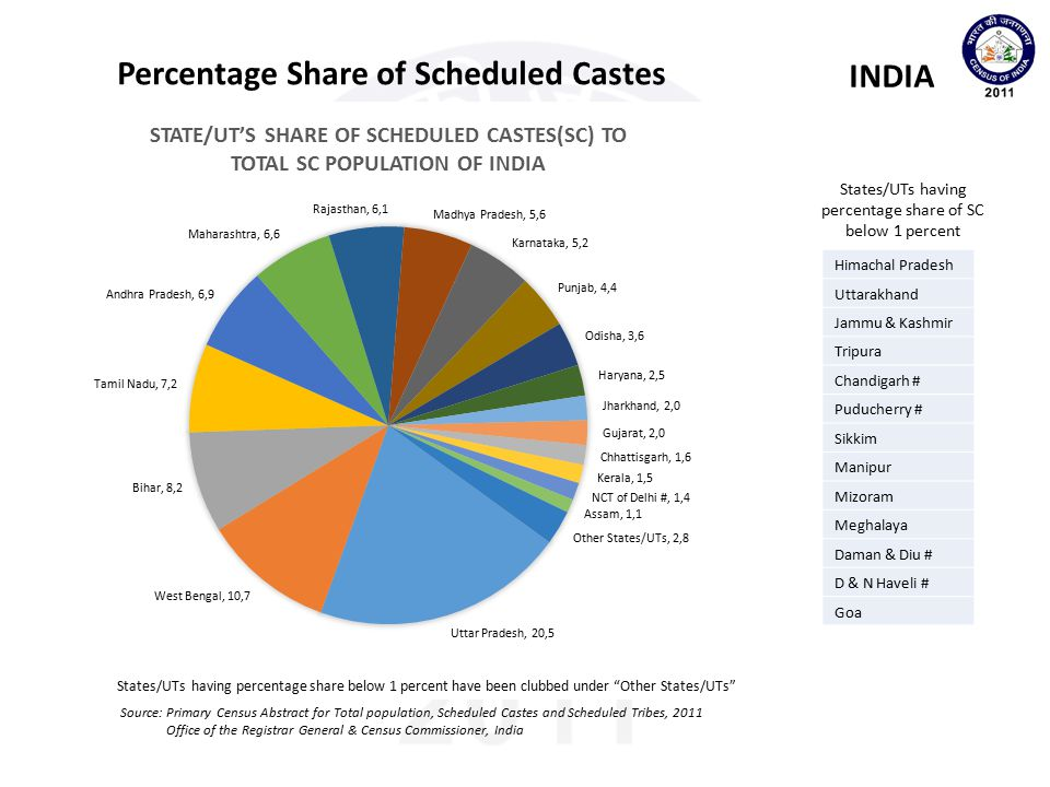 States/UTs having percentage share of SC below 1 percent