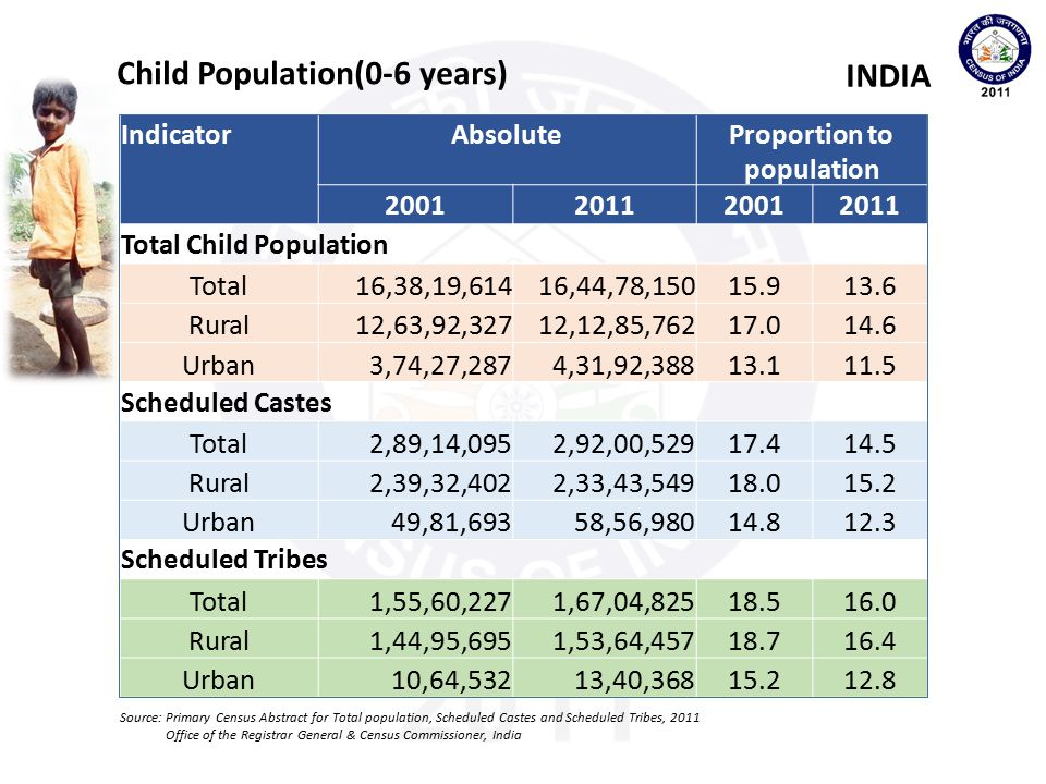 Proportion to population