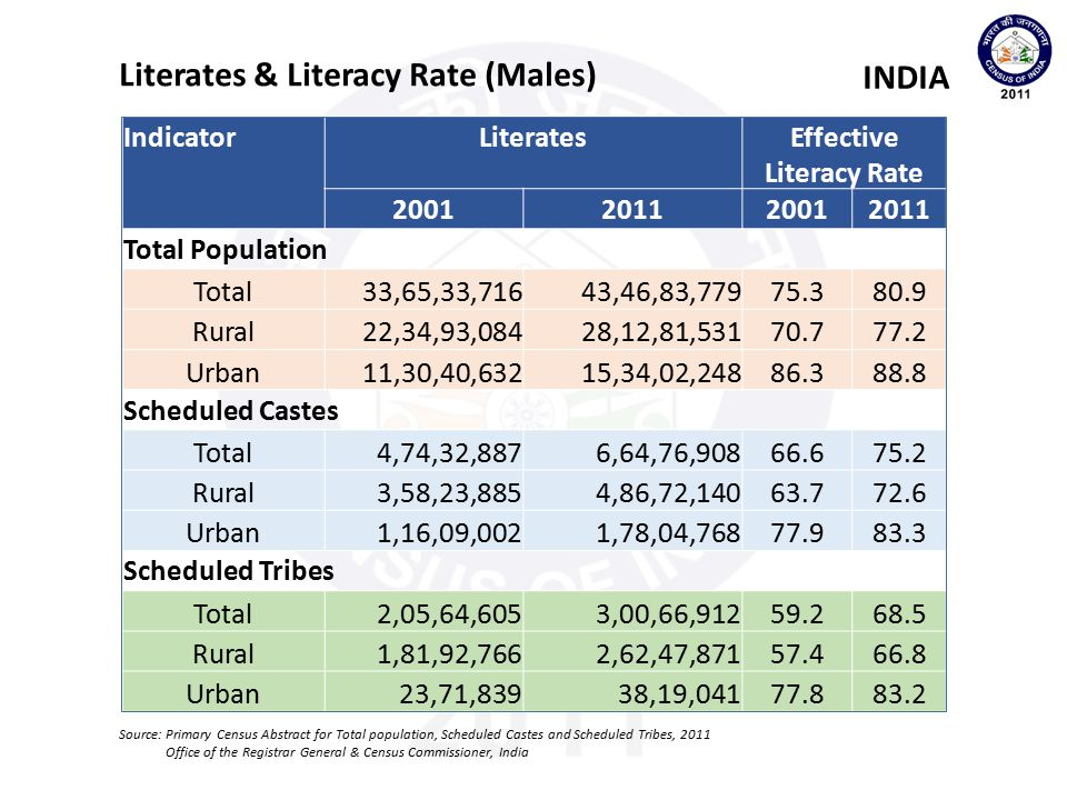 Effective Literacy Rate