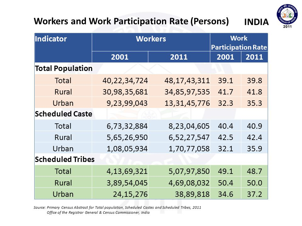 Work Participation Rate