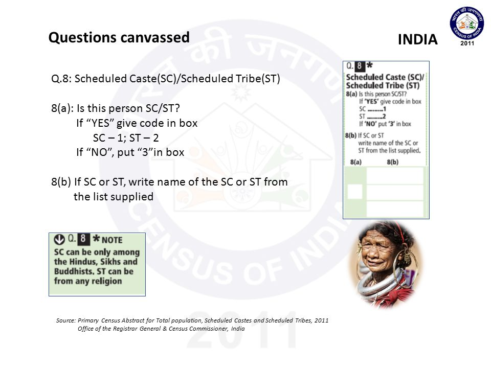 Questions canvassed INDIA Q.8: Scheduled Caste(SC)/Scheduled Tribe(ST)