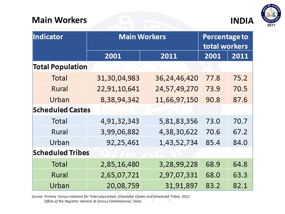 Percentage to total workers