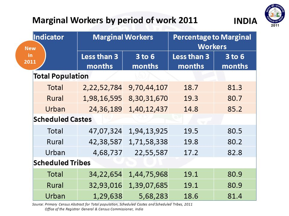 Percentage to Marginal Workers