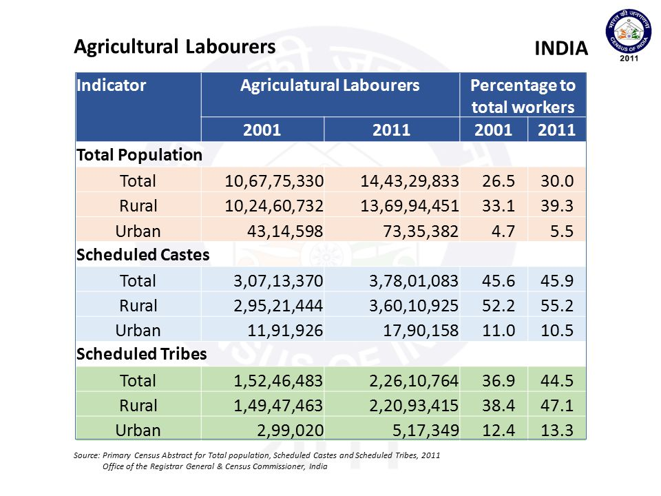 Agriculatural Labourers Percentage to total workers