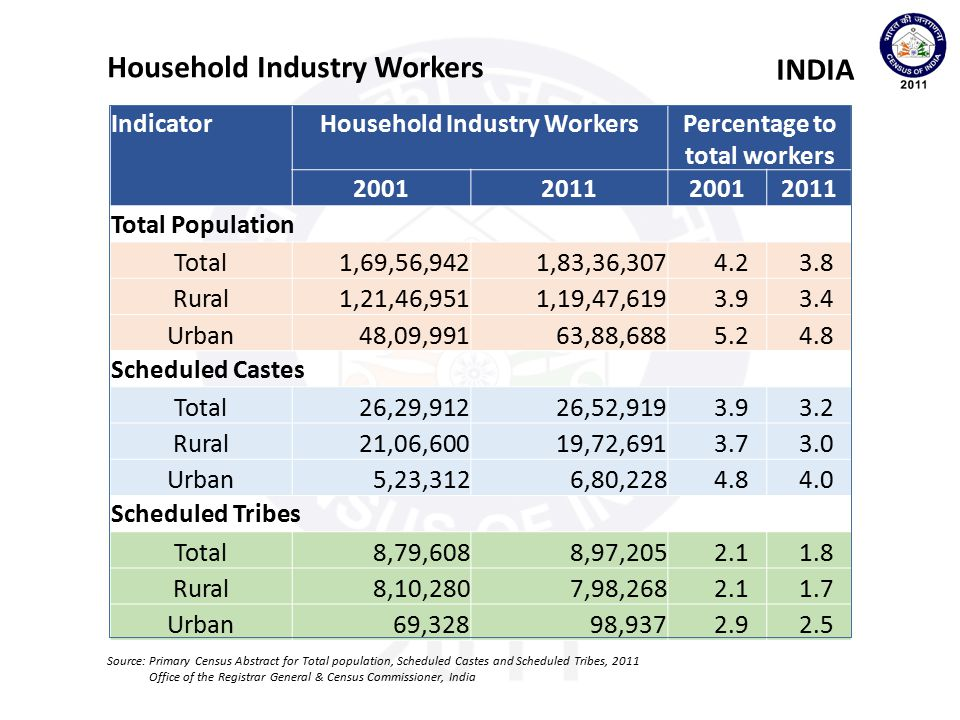 Household Industry Workers Percentage to total workers