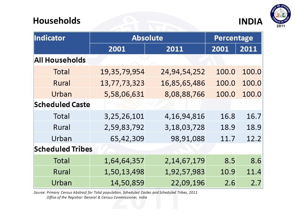 Households INDIA Indicator Absolute Percentage 2001 2011
