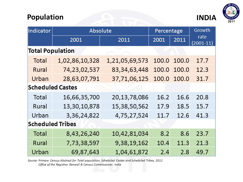Population INDIA Total Population Total 1,02,86,10,328 1,21,05,69,573