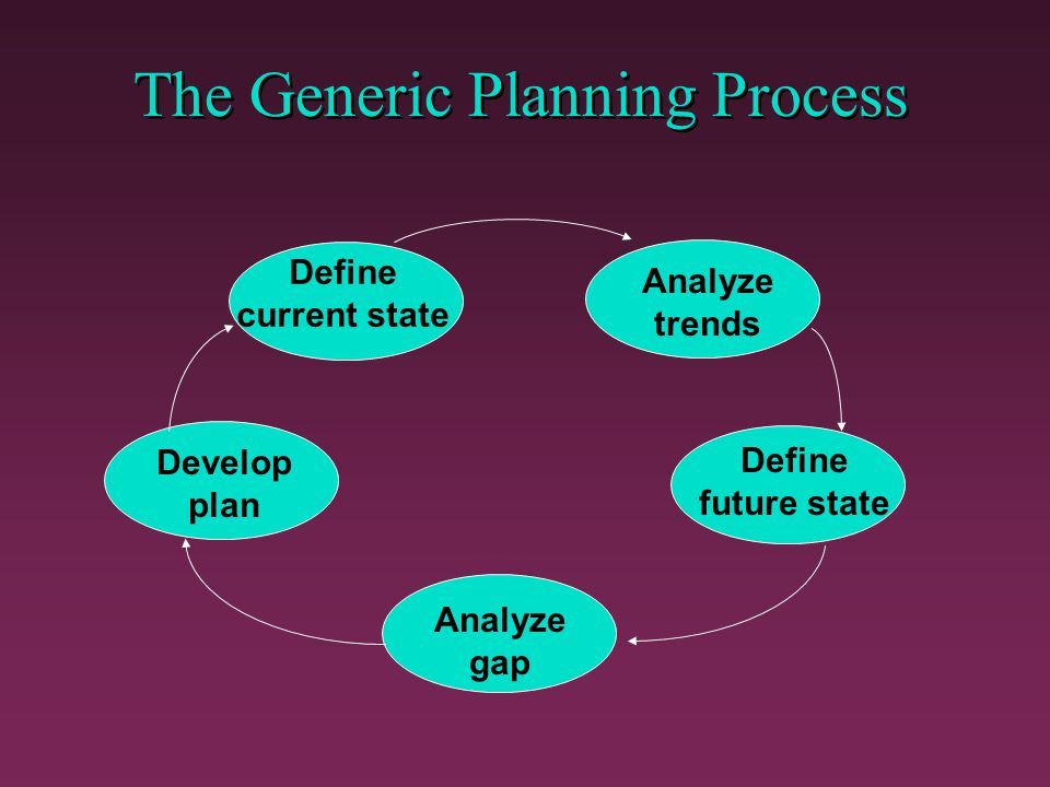 The Generic Planning Process
