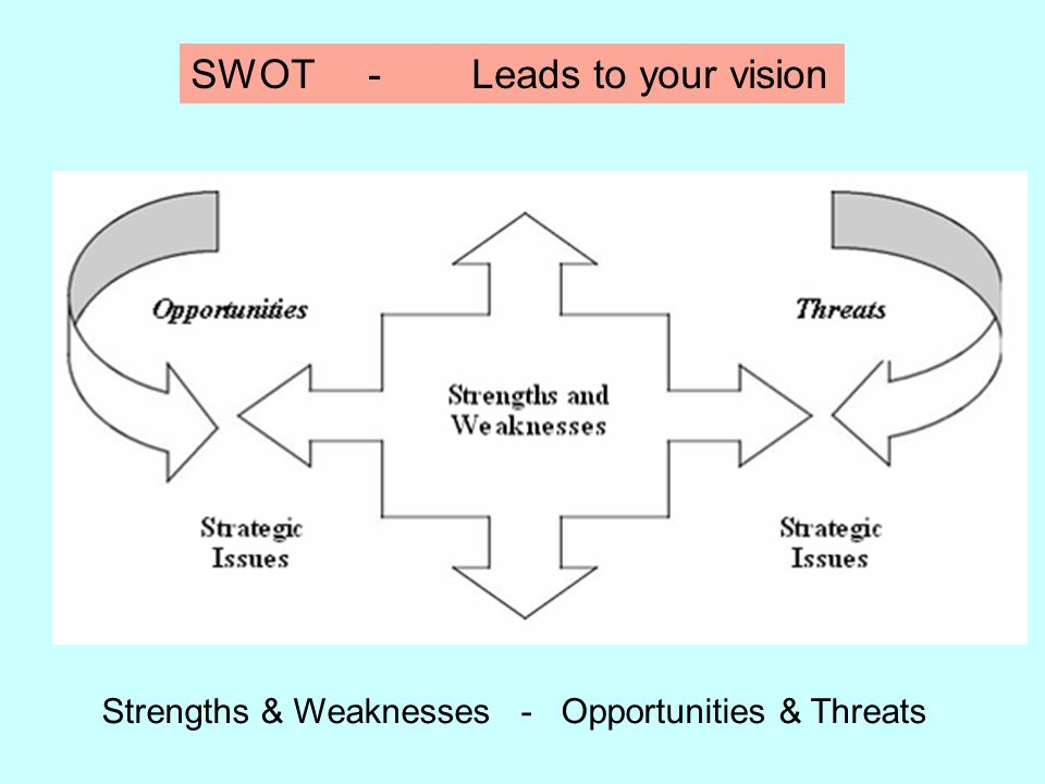 SWOT - Leads to your vision