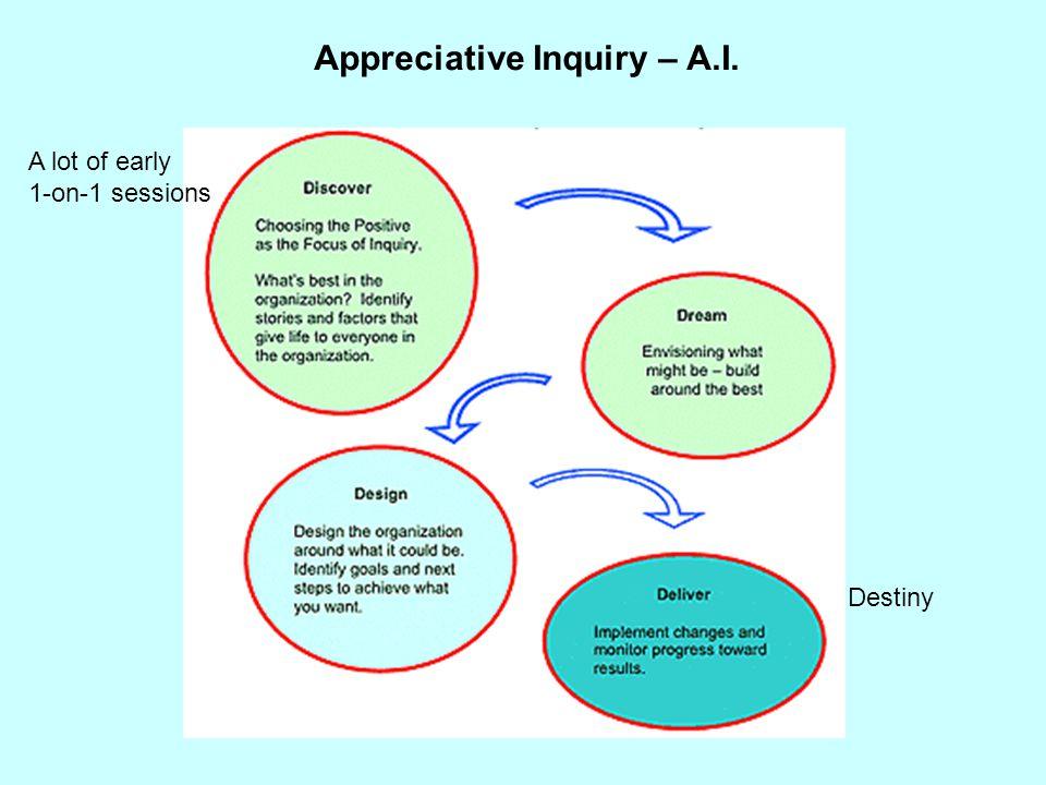 Appreciative Inquiry – A.I.