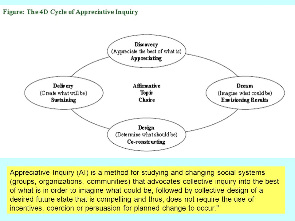 Appreciative Inquiry (AI) is a method for studying and changing social systems (groups, organizations, communities) that advocates collective inquiry into the best of what is in order to imagine what could be, followed by collective design of a desired future state that is compelling and thus, does not require the use of incentives, coercion or persuasion for planned change to occur.