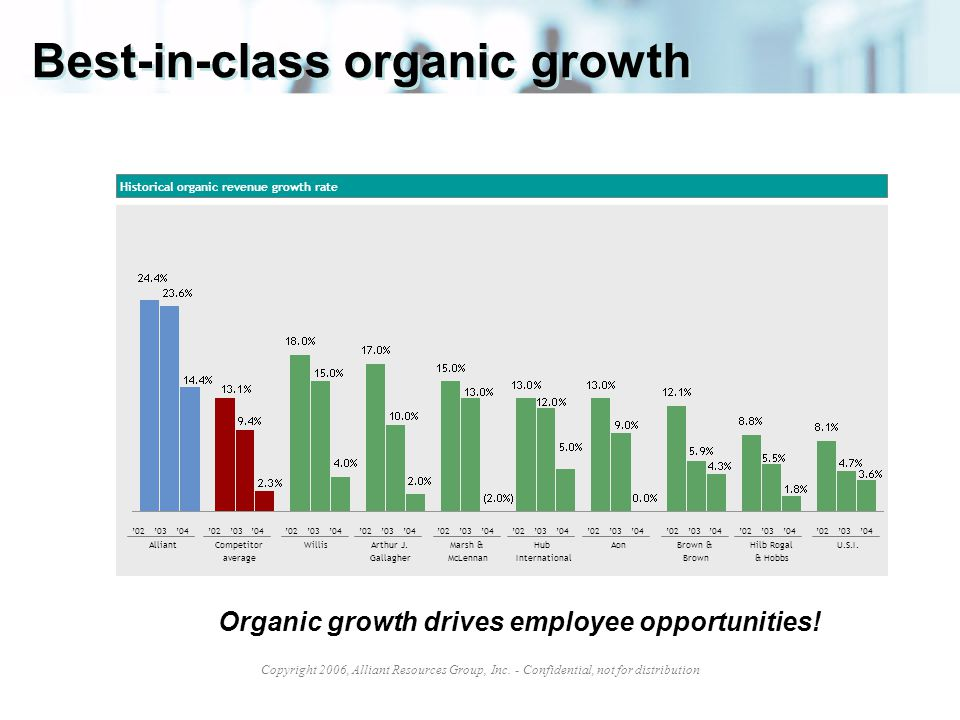 Best-in-class organic growth