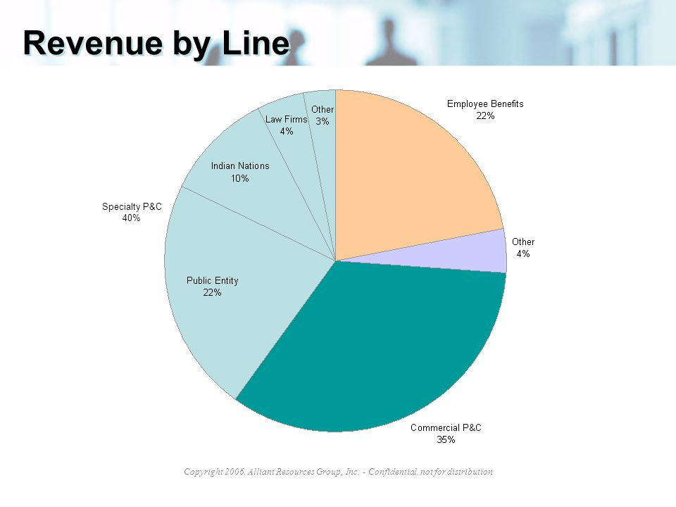 Revenue by Line Specialty P&C 40%