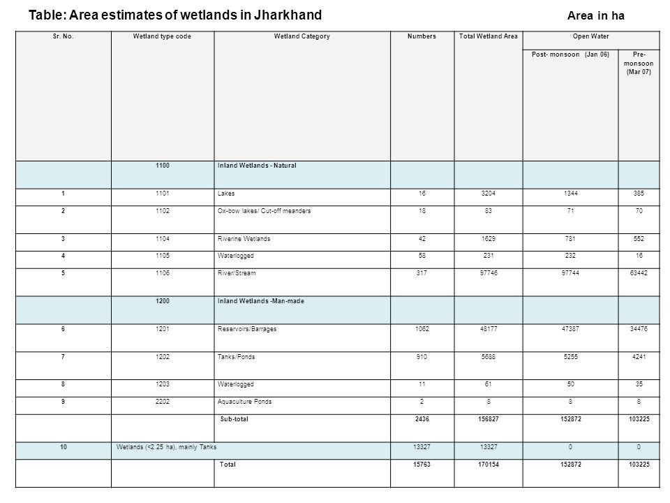 Table: Area estimates of wetlands in Jharkhand Area in ha