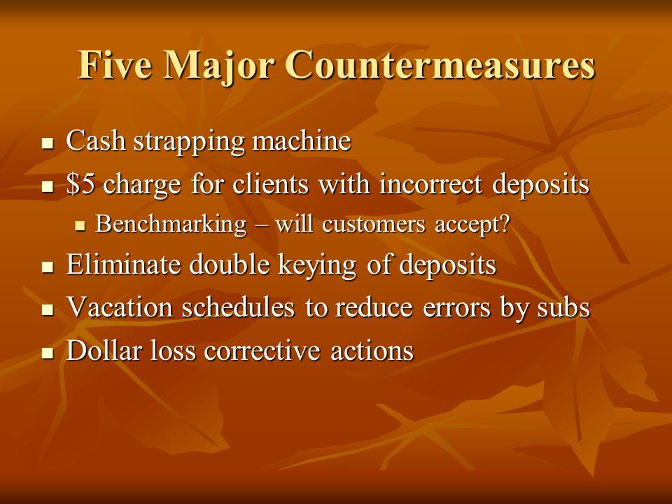 Five Major Countermeasures
