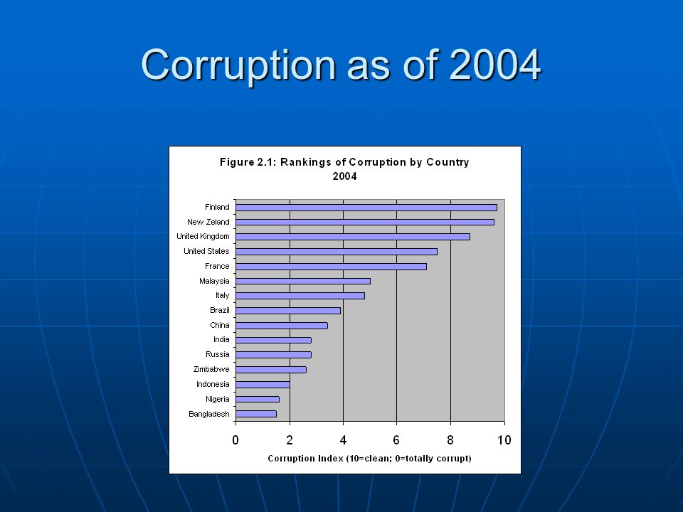 Corruption as of 2004