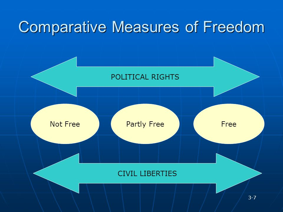 Comparative Measures of Freedom