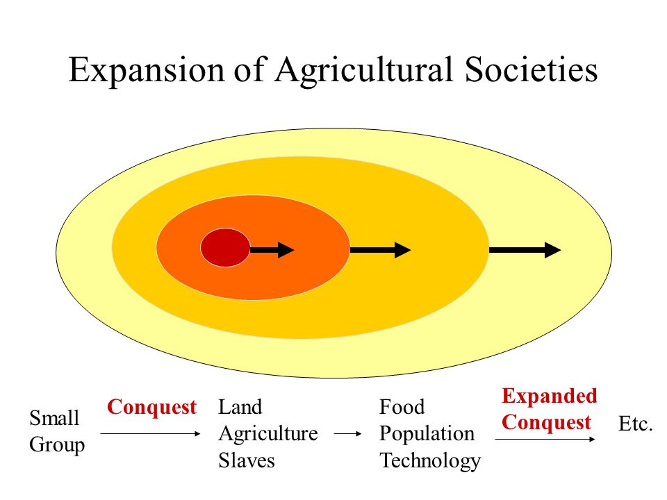 Expansion of Agricultural Societies