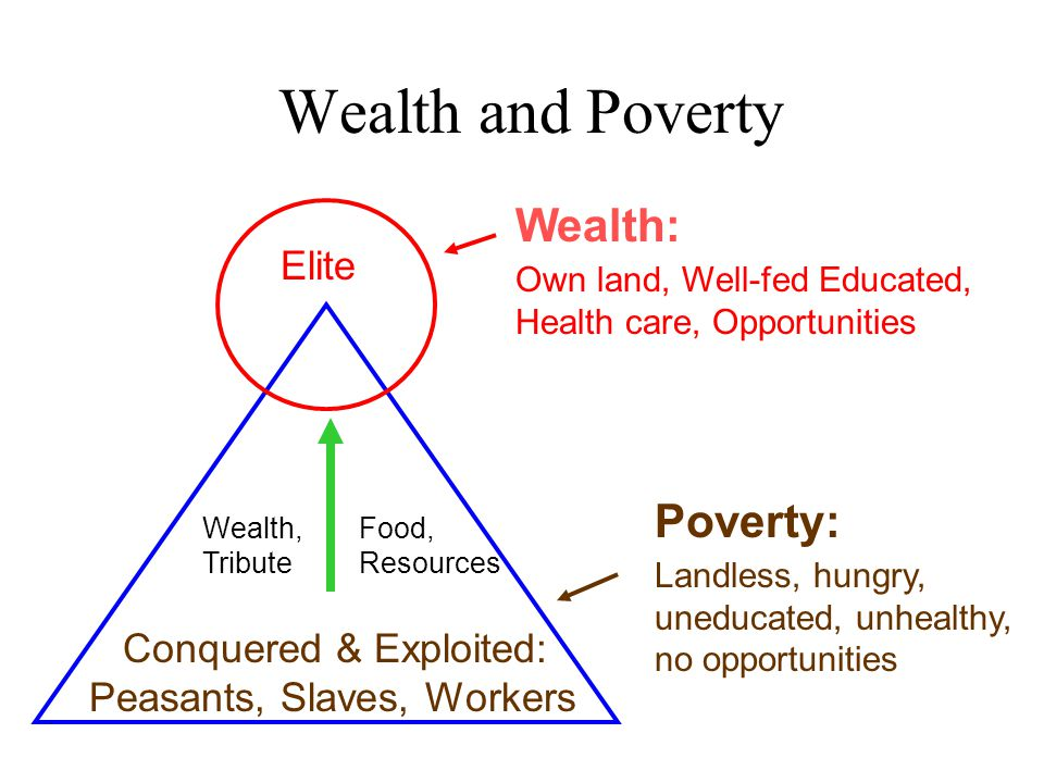 Wealth and Poverty Wealth: Poverty: Elite