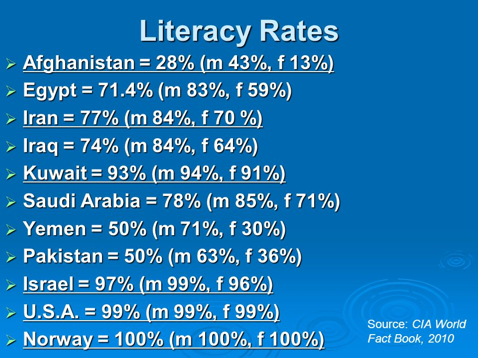 Literacy Rates Afghanistan = 28% (m 43%, f 13%)