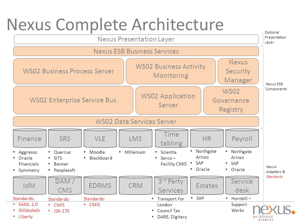 Nexus Complete Architecture