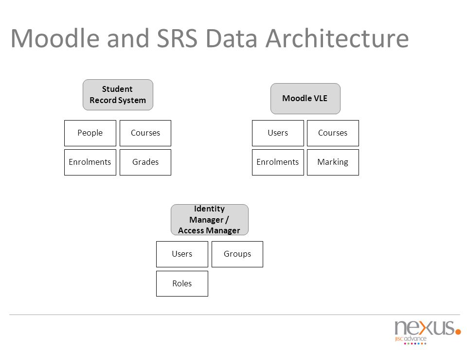 Moodle and SRS Data Architecture