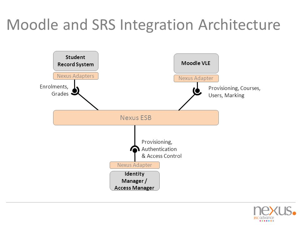 Moodle and SRS Integration Architecture