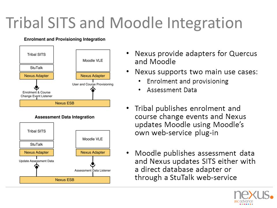 Tribal SITS and Moodle Integration
