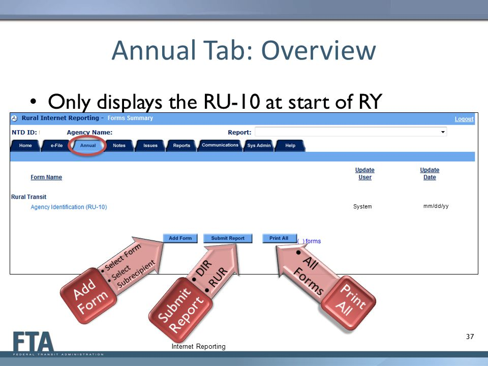 Annual Tab: Overview Only displays the RU-10 at start of RY Add Form