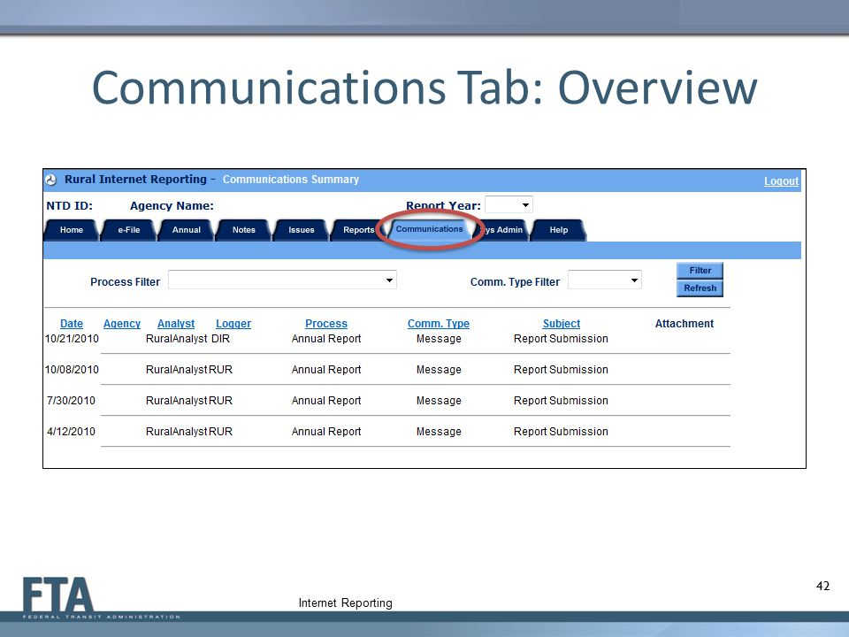 Communications Tab: Overview
