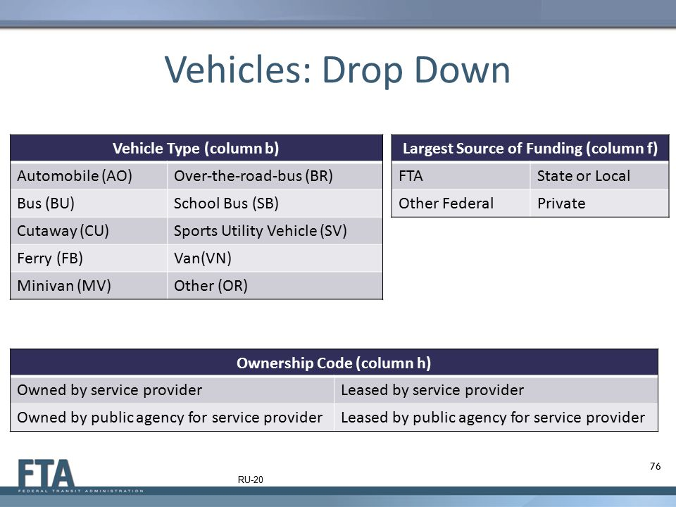 Vehicles: Drop Down Vehicle Type (column b) Automobile (AO)