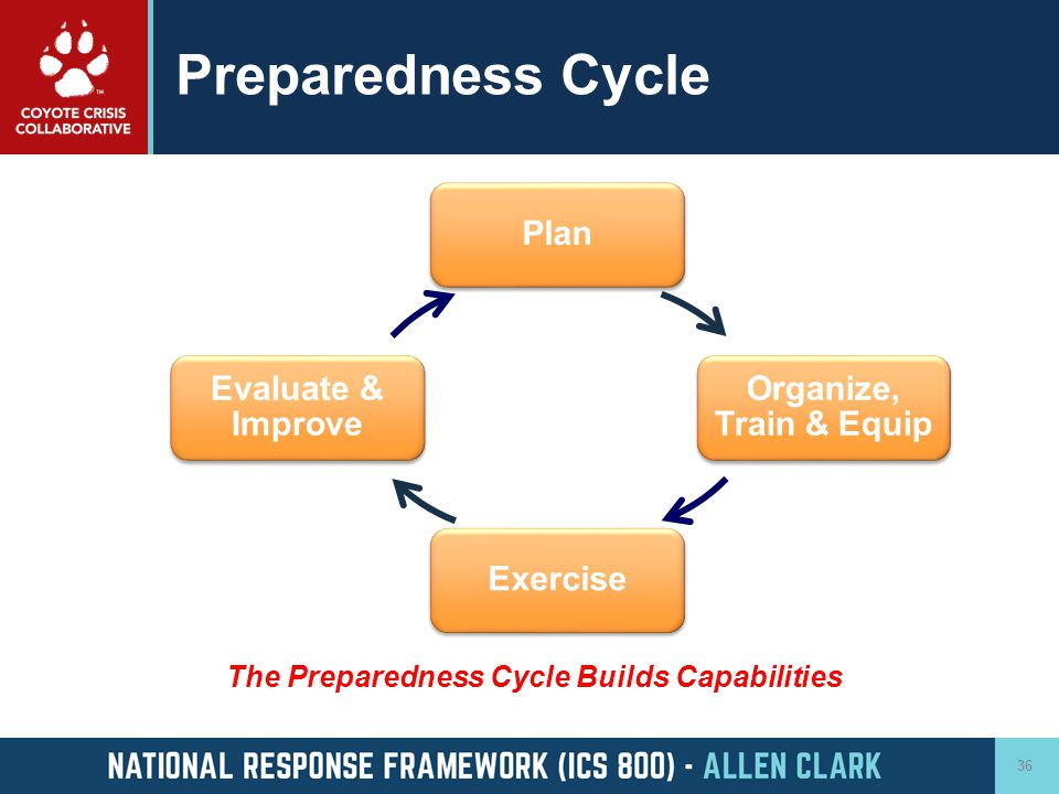 Preparedness Cycle The Preparedness Cycle Builds Capabilities Plan