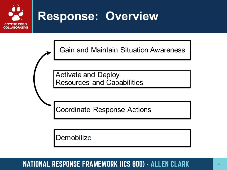 Gain and Maintain Situation Awareness