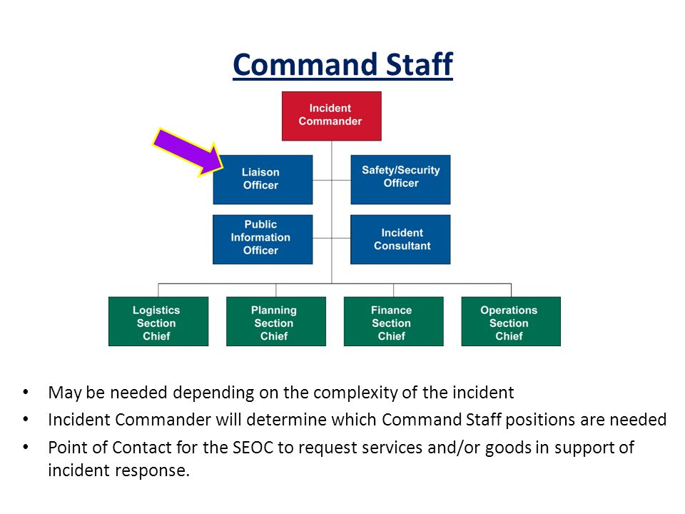 Command Staff INSTRUCTOR NOTES: Command Staff: IC/UC – Incident Commander can be unified command depending on complexity of incident.