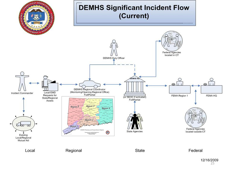 Flow is from IC to Local EMD, who can request state assets through the DEMHS Regional Coordinator, or regional assets through the Regional Emergency Support Plan, if activated, which is really an enhanced mutual aid system.