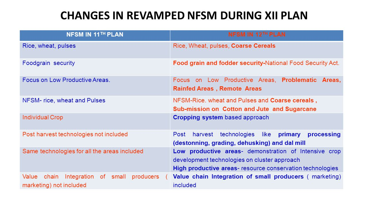CHANGES IN REVAMPED NFSM DURING XII PLAN