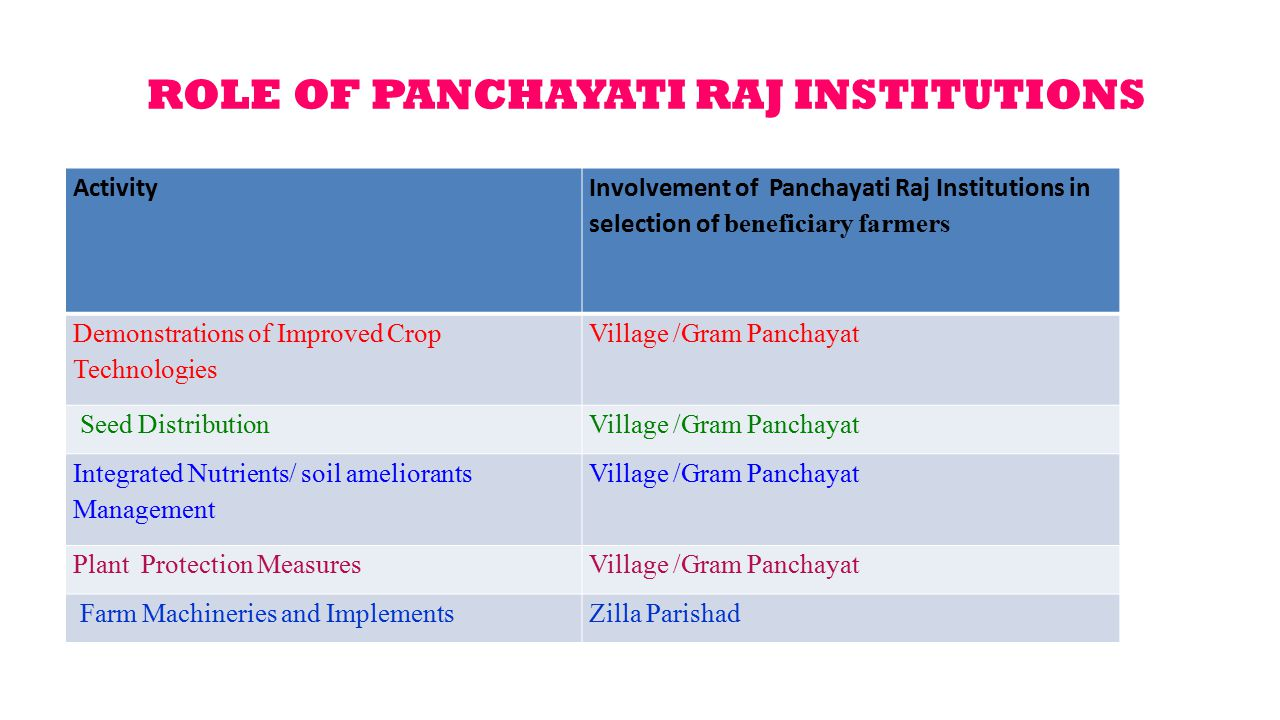 ROLE OF PANCHAYATI RAJ INSTITUTIONS