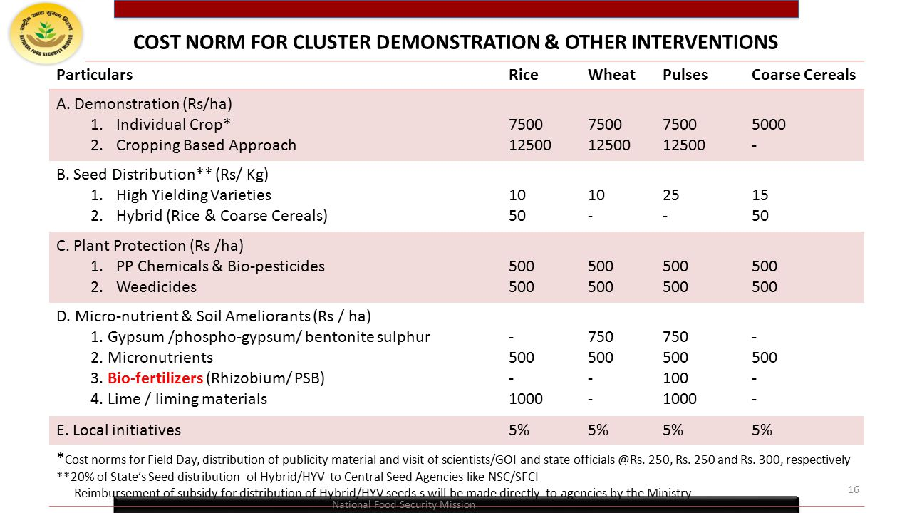 COST NORM FOR CLUSTER DEMONSTRATION & OTHER INTERVENTIONS