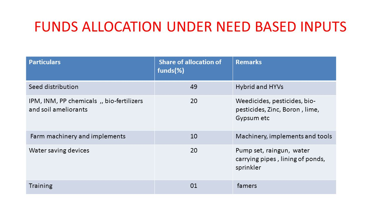 FUNDS ALLOCATION UNDER NEED BASED INPUTS