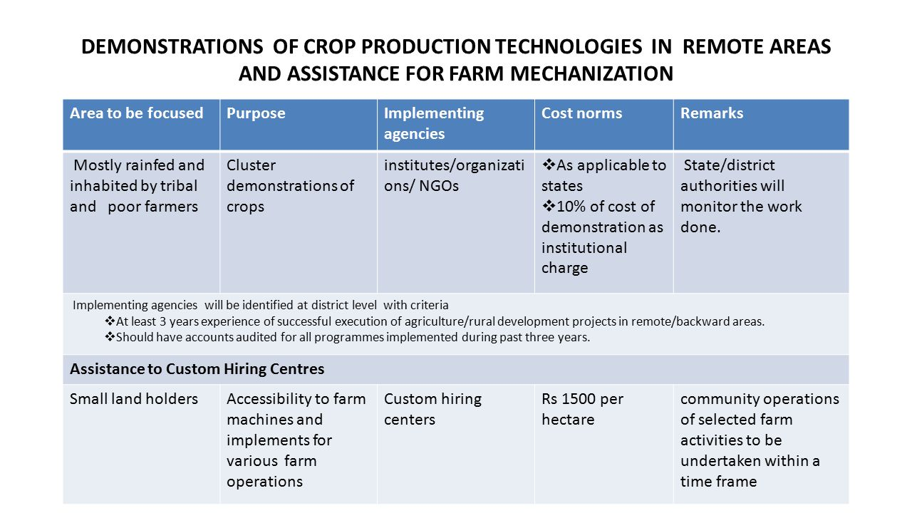 DEMONSTRATIONS OF CROP PRODUCTION TECHNOLOGIES IN REMOTE AREAS AND ASSISTANCE FOR FARM MECHANIZATION