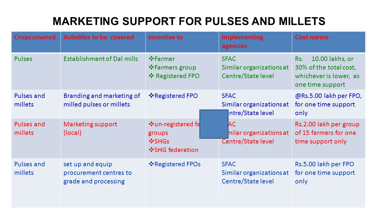 MARKETING SUPPORT FOR PULSES AND MILLETS