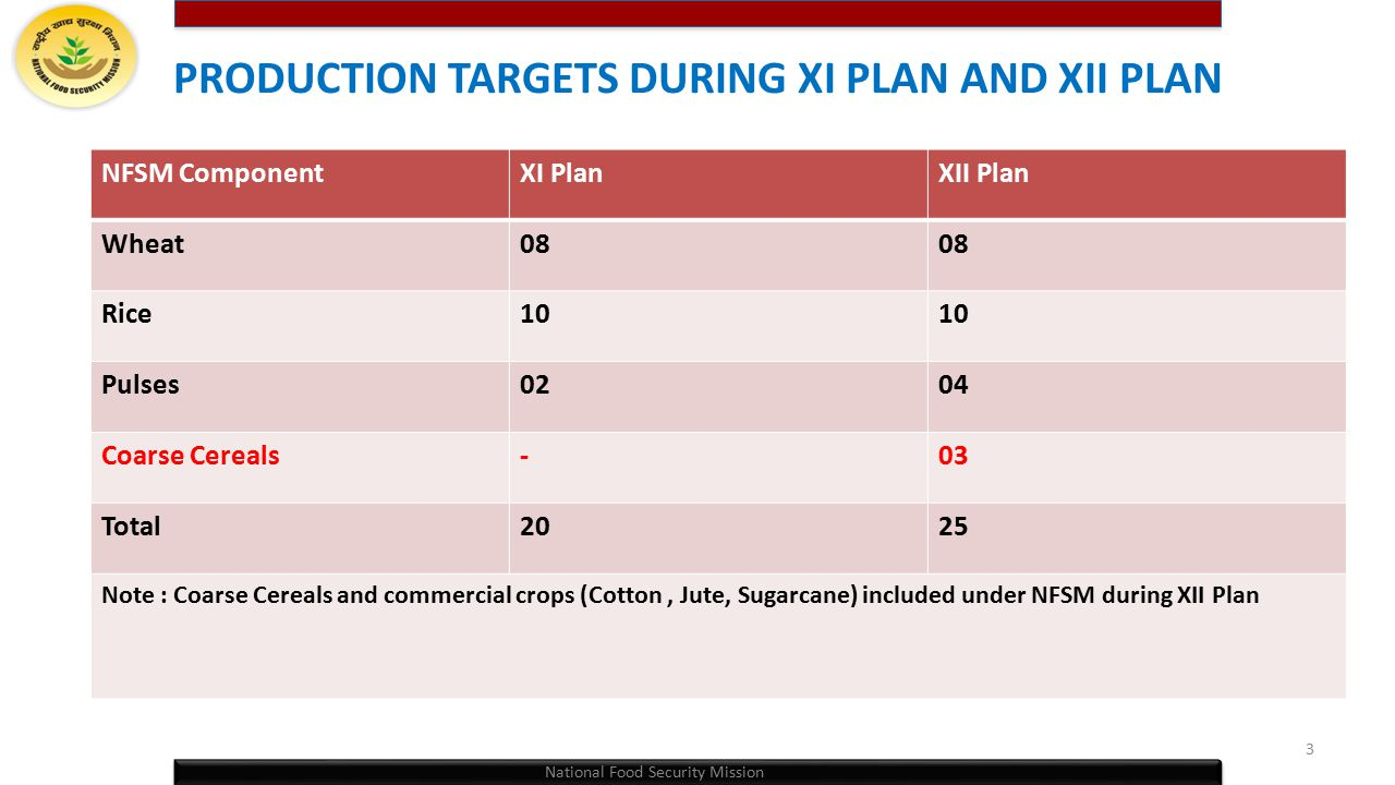PRODUCTION TARGETS DURING XI PLAN AND XII PLAN