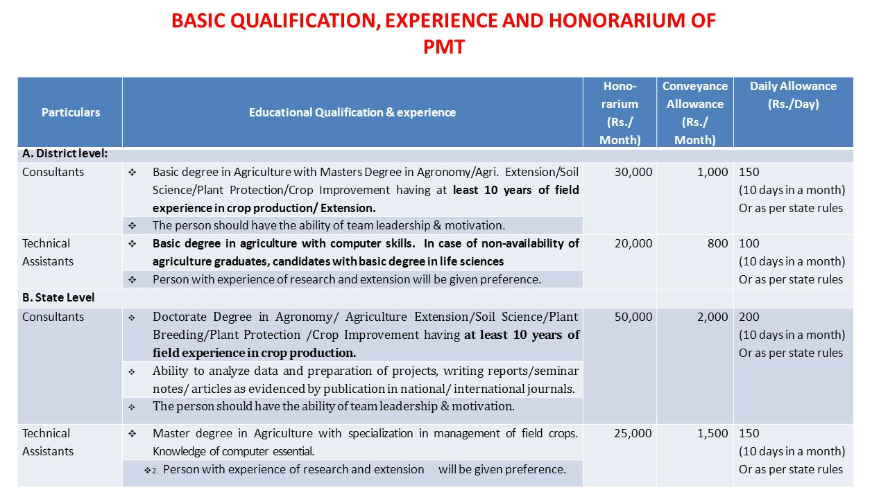 BASIC QUALIFICATION, EXPERIENCE AND HONORARIUM OF PMT