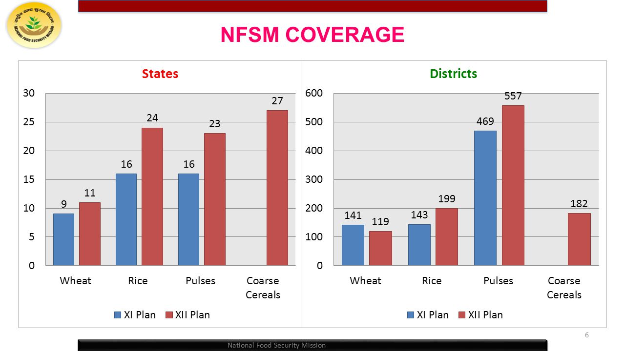 NFSM COVERAGE National Food Security Mission