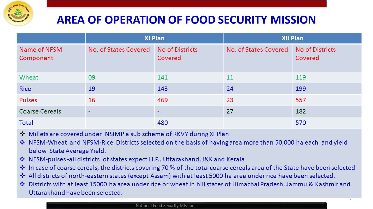 AREA OF OPERATION OF FOOD SECURITY MISSION